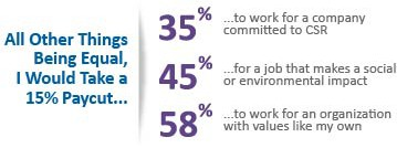 Graphic with the text: All other things being equal, I would take a 15% pay cut: to work for a company committed to CSR (35% of respondents), for a job that makes social or environmental impact (45% of respondents), to work for an organization with values like my own (58% of respondents)