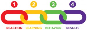 "Illustration of 4 chain links with the text ""Reaction, Learning, Behavior, Results"""