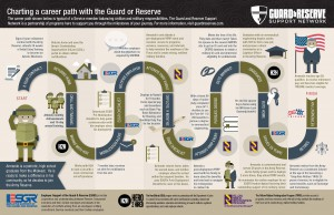 Illustration showing the career path of members of the U.S. Guard and Reserve